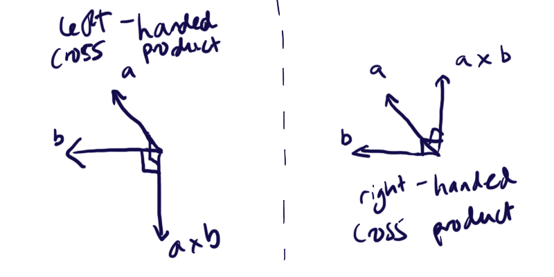 Cross product handedness